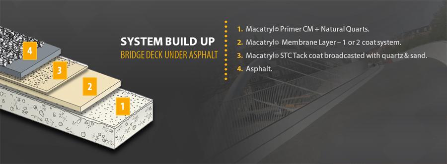 Bridge Deck Waterproofing Concrete Protection Repair